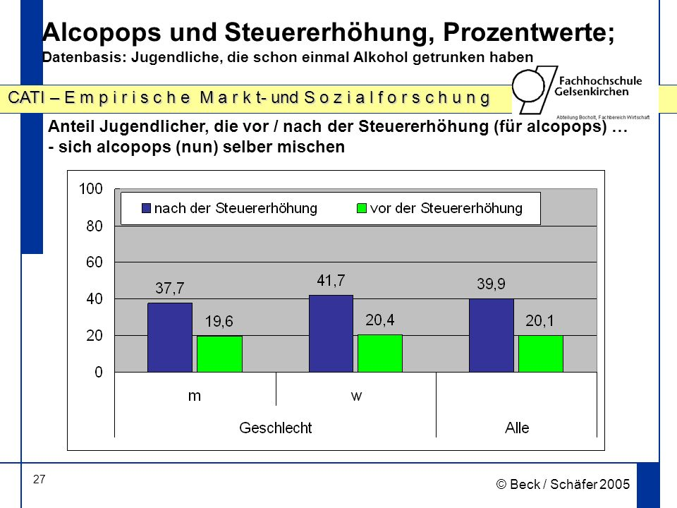 Alcopops und Steuererhöhung, Prozentwerte; Datenbasis: Jugendliche, die schon einmal Alkohol getrunken haben
