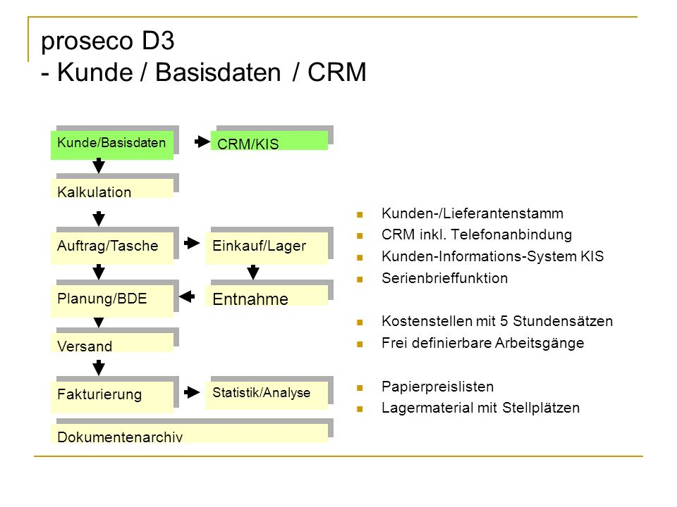 proseco D3 - Kunde / Basisdaten / CRM