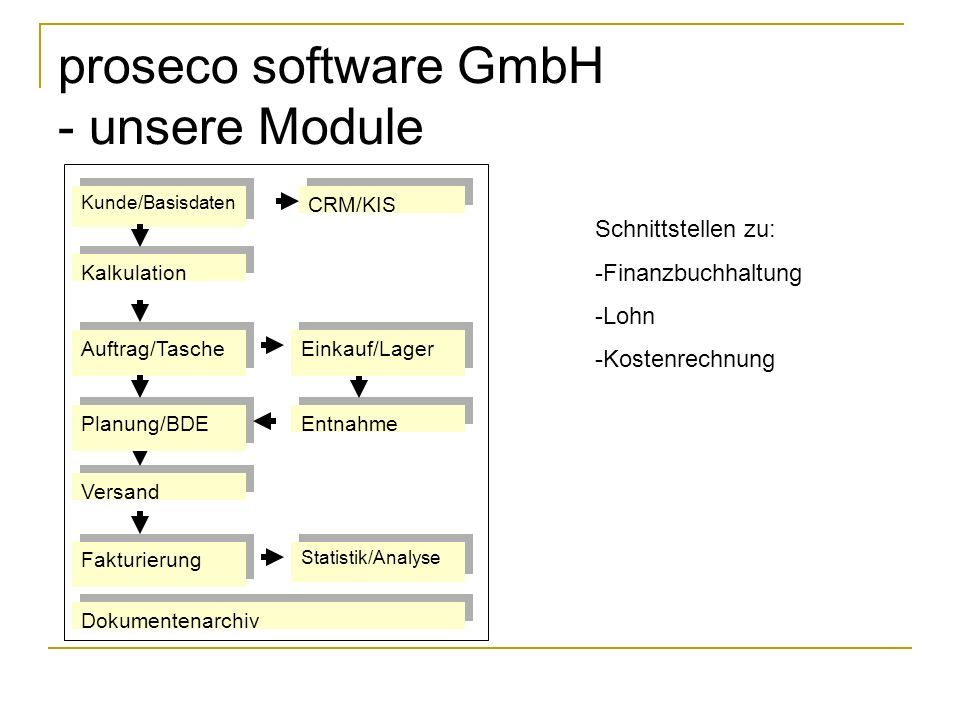 proseco software GmbH - unsere Module