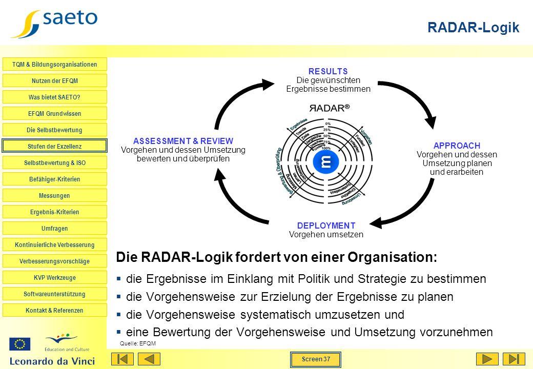 Die RADAR-Logik fordert von einer Organisation:
