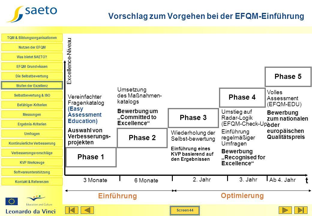 Vorschlag zum Vorgehen bei der EFQM-Einführung