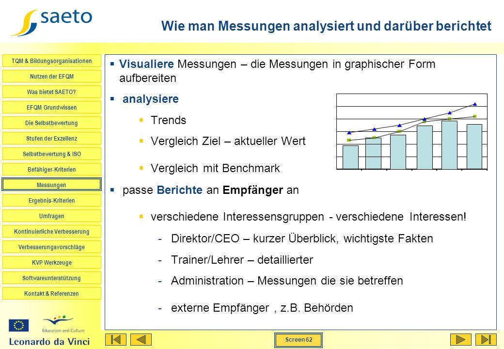 Wie man Messungen analysiert und darüber berichtet