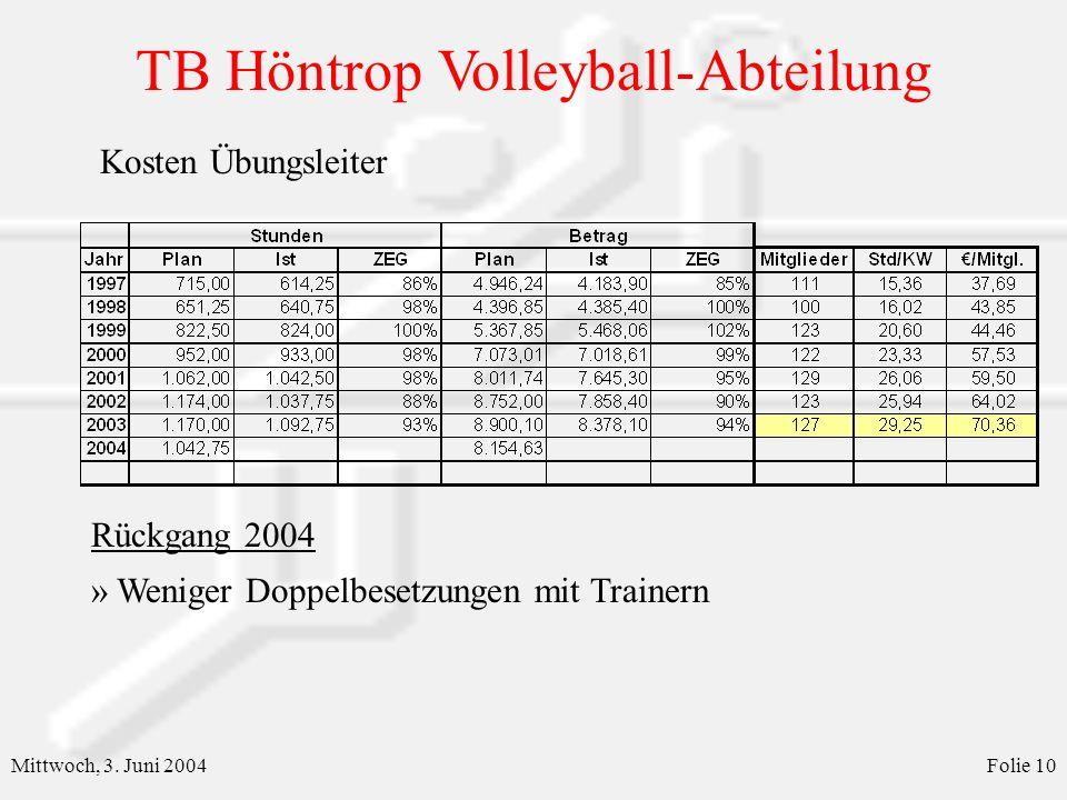 Weniger Doppelbesetzungen mit Trainern Rückgang 2004