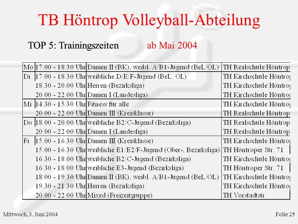 TOP 5: Trainingszeiten ab Mai 2004 TOP 5: Trainingszeiten