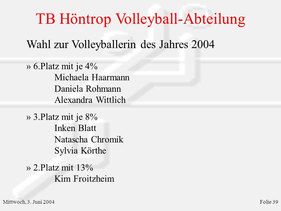 Wahl zur Volleyballerin des Jahres 2004