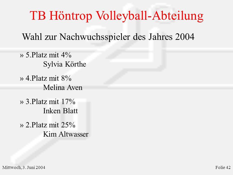 Wahl zur Nachwuchsspieler des Jahres 2004