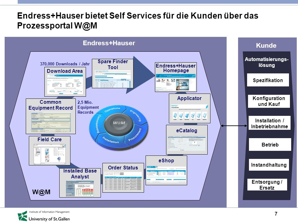 Endress+Hauser Homepage Common Equipment Record Installed Base Analyst