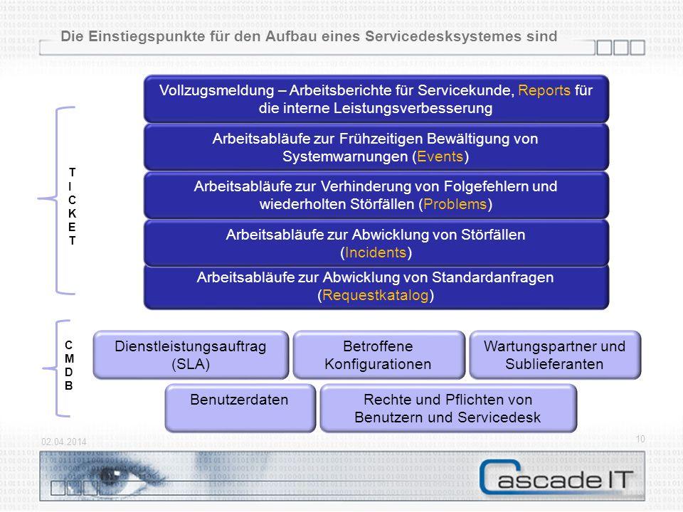 Die Einstiegspunkte für den Aufbau eines Servicedesksystemes sind