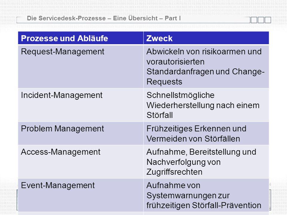 Die Servicedesk-Prozesse – Eine Übersicht – Part I