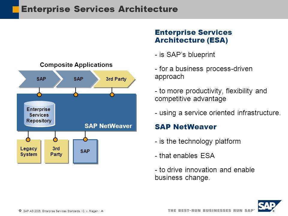 Enterprise Services Architecture