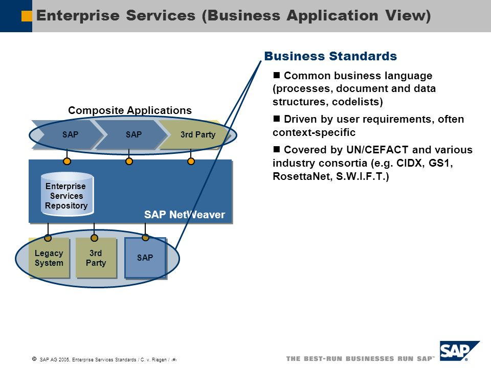 Enterprise Services (Business Application View)