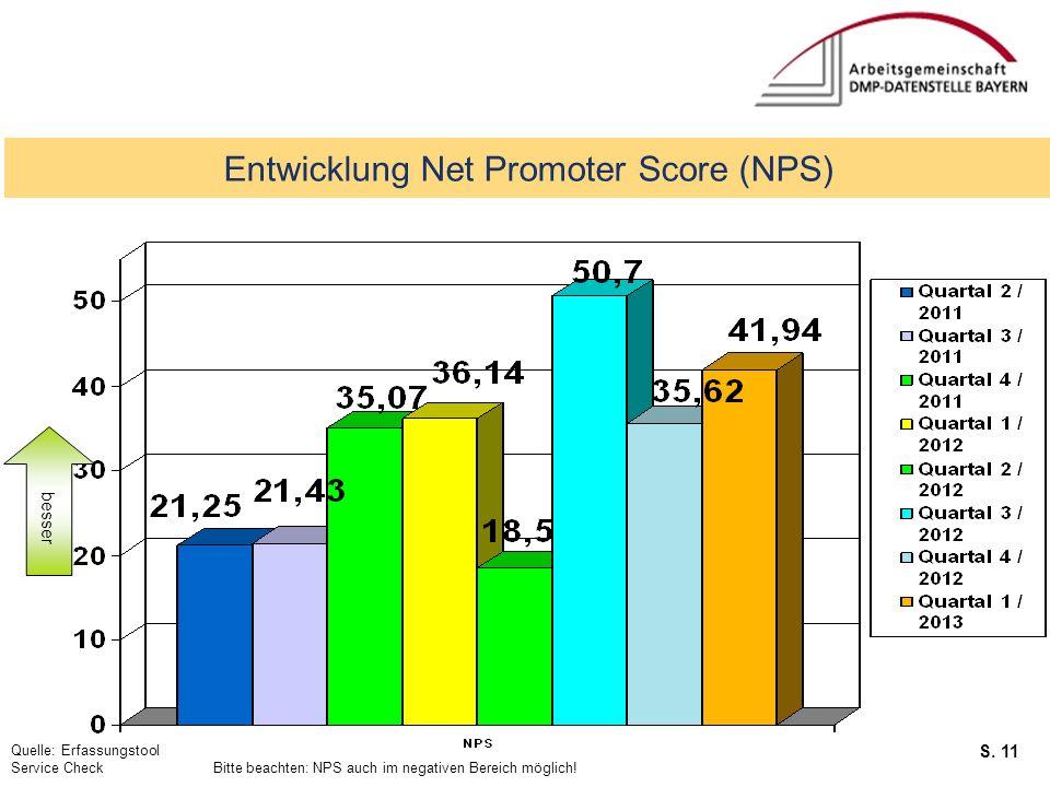 Entwicklung Net Promoter Score (NPS)