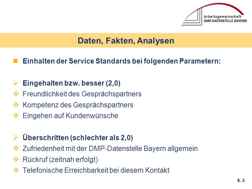 Daten, Fakten, Analysen Einhalten der Service Standards bei folgenden Parametern: Eingehalten bzw. besser (2,0)