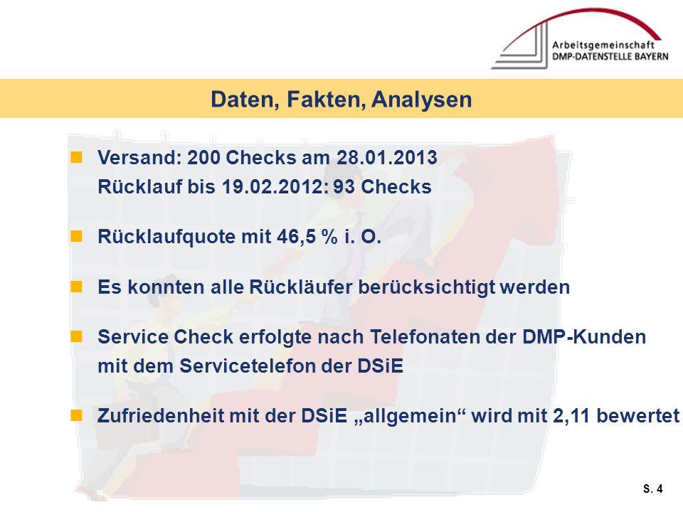 Daten, Fakten, AnalysenVersand: 200 Checks am 28.01.2013 Rücklauf bis 19.02.2012: 93 Checks. Rücklaufquote mit 46,5 % i. O.