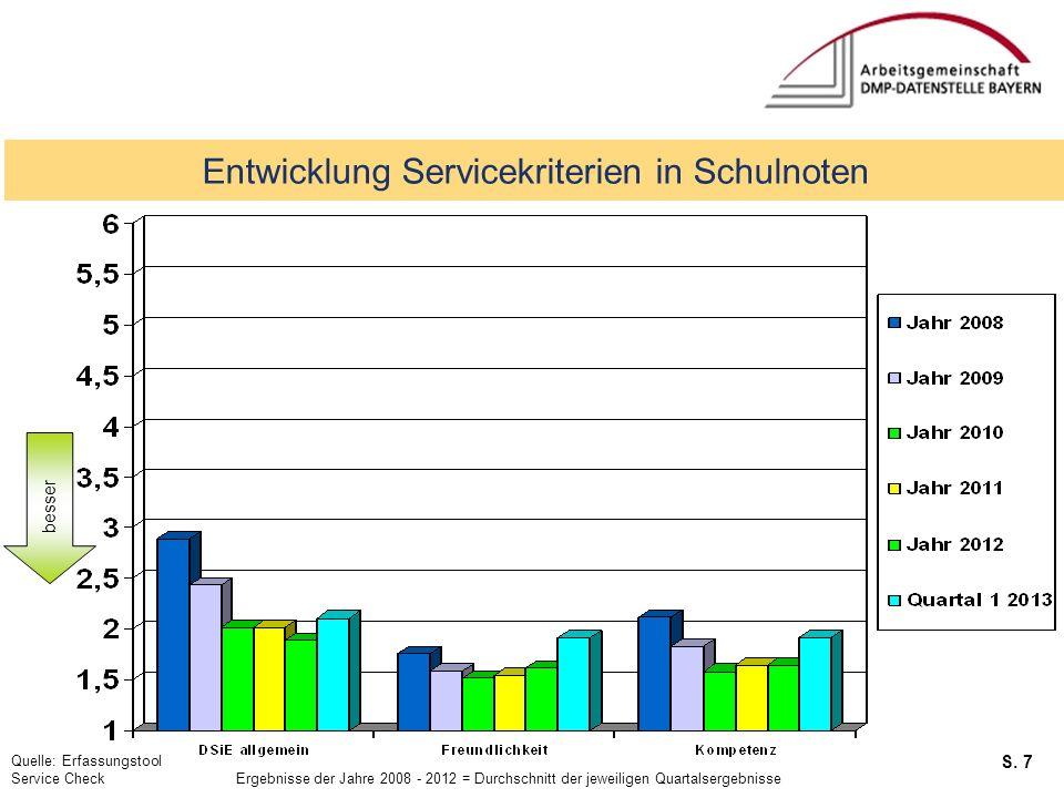 Entwicklung Servicekriterien in Schulnoten