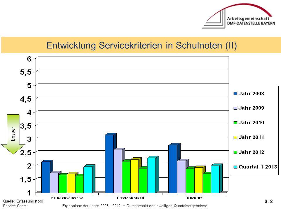 Entwicklung Servicekriterien in Schulnoten (II)