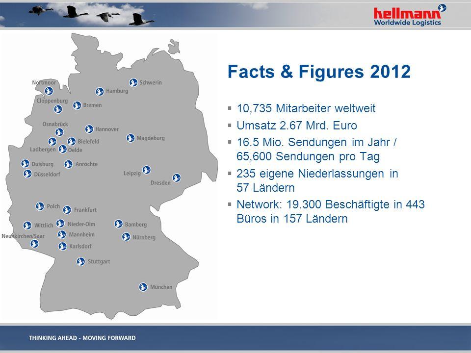 Facts & Figures 2012 10,735 Mitarbeiter weltweit Umsatz 2.67 Mrd. Euro