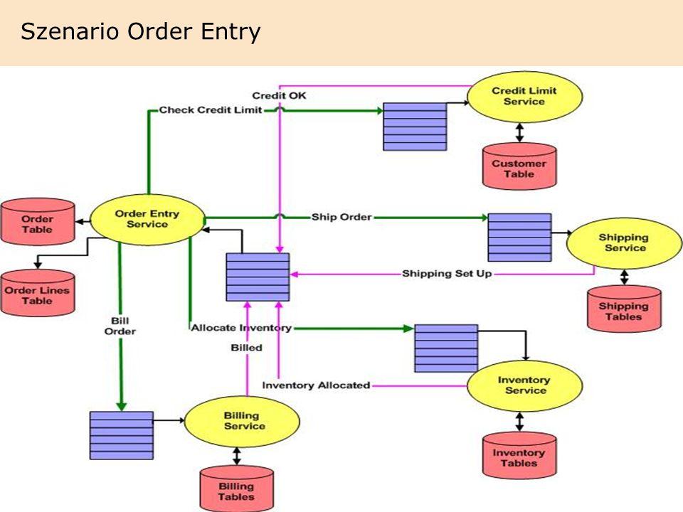 Szenario Order Entry