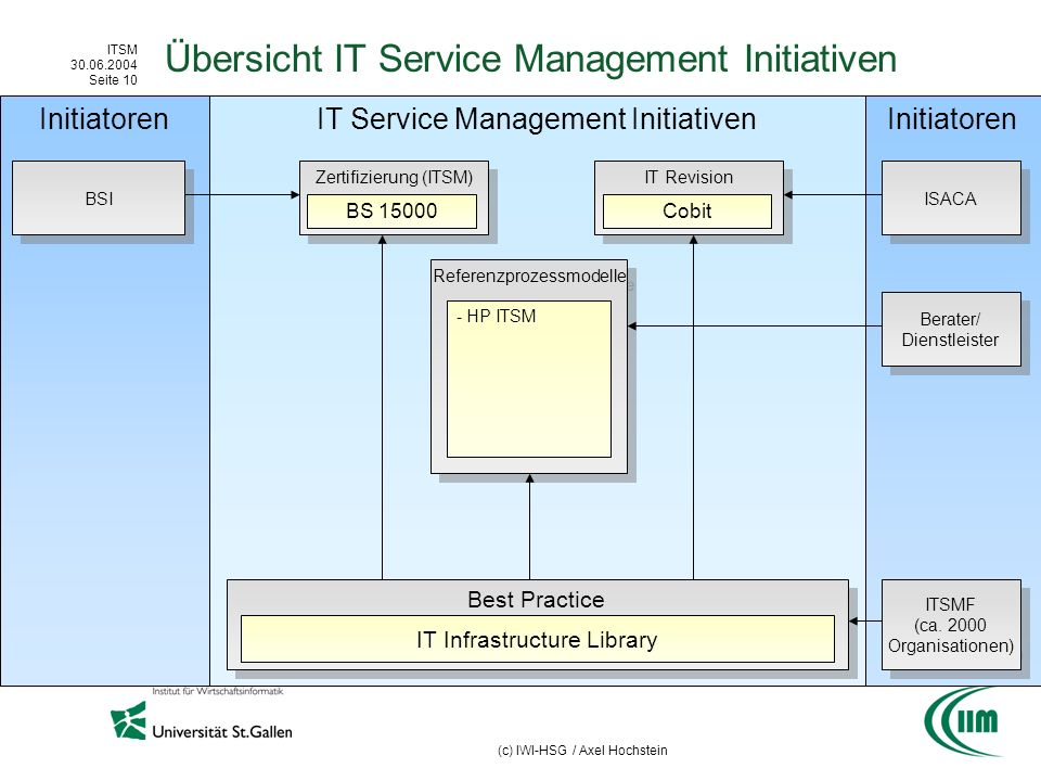 Übersicht IT Service Management Initiativen