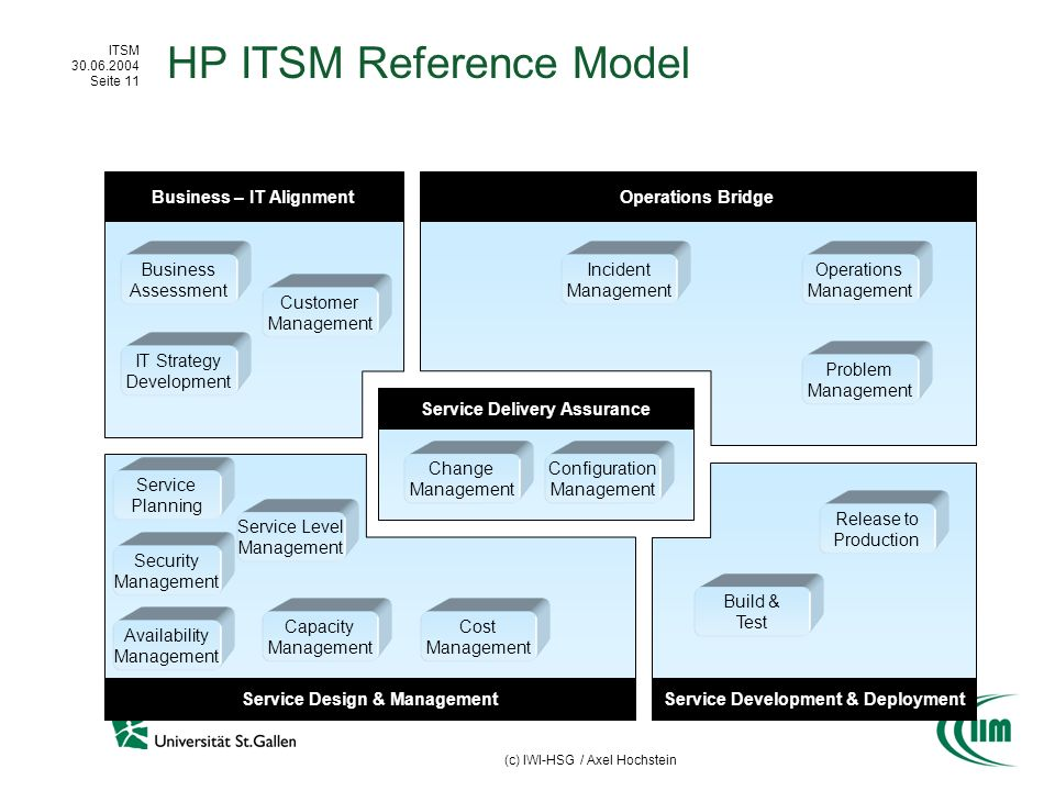 HP ITSM Reference Model