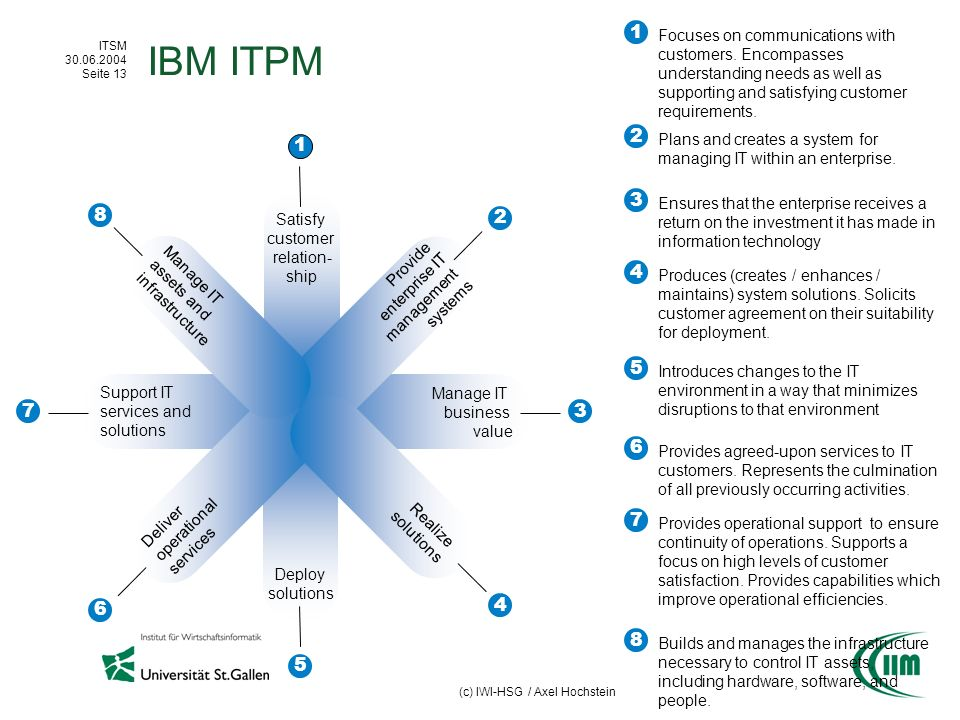 IBM ITPM 1. Focuses on communications with customers. Encompasses understanding needs as well as supporting and satisfying customer requirements.