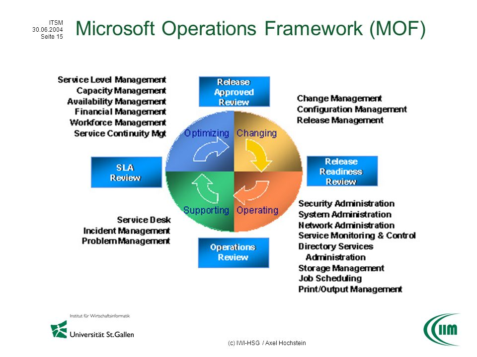 Microsoft Operations Framework (MOF)