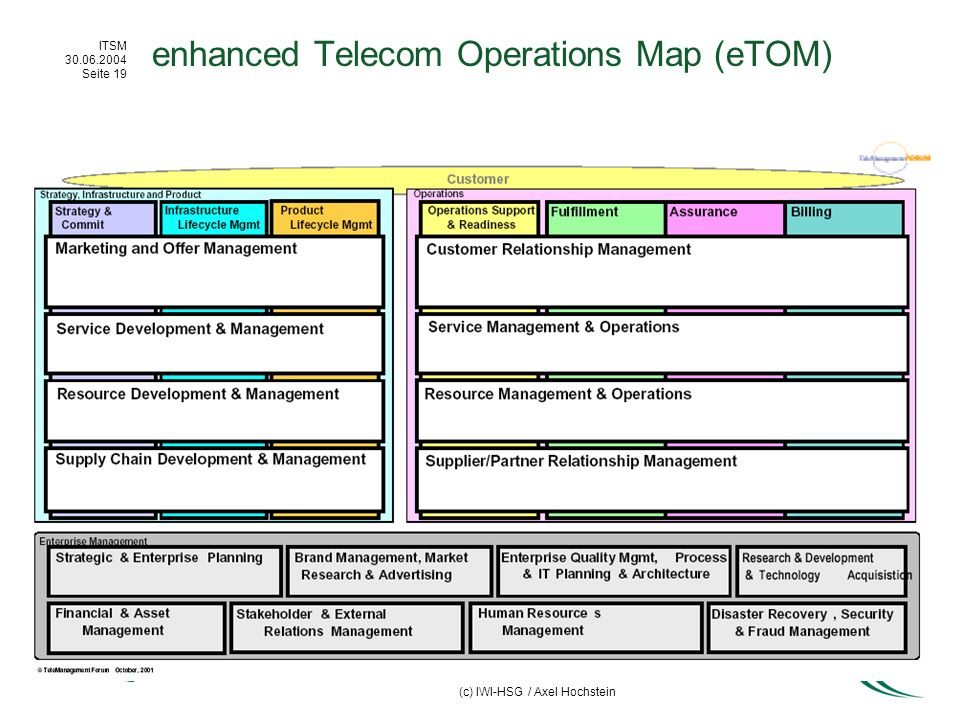 enhanced Telecom Operations Map (eTOM)
