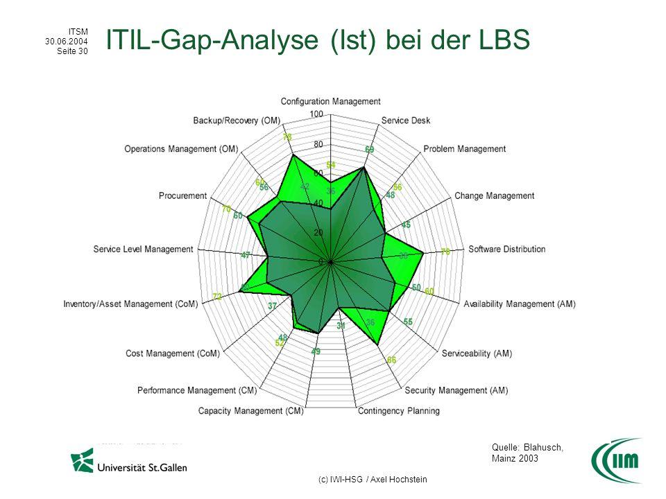 ITIL-Gap-Analyse (Ist) bei der LBS