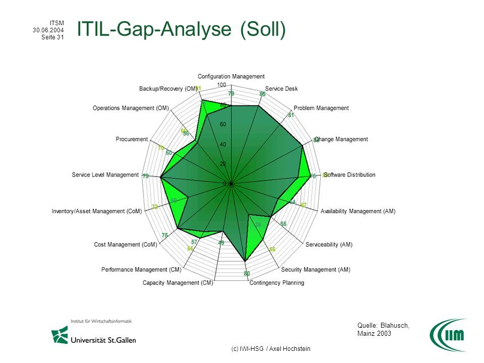 ITIL-Gap-Analyse (Soll)