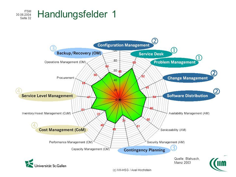 Handlungsfelder 1 Quelle: Blahusch, Mainz 2003