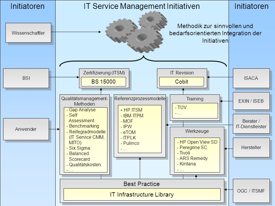 IT Service Management Initiativen Initiatoren
