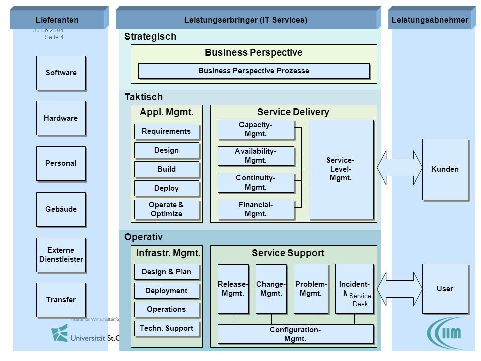 Leistungserbringer (IT Services) Business Perspective Prozesse