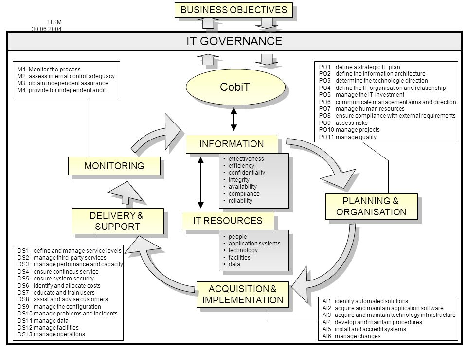 IT GOVERNANCE CobiT BUSINESS OBJECTIVES INFORMATION MONITORING