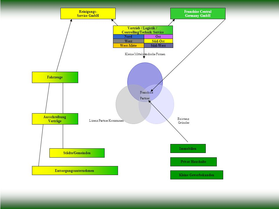 Controlling/Technik Service Entsorgungsunternehmen