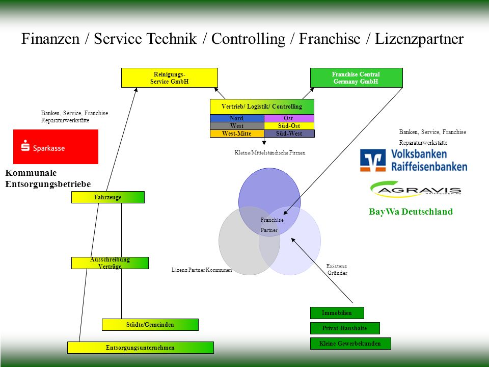 Vertrieb/ Logistik/ Controlling Entsorgungsunternehmen