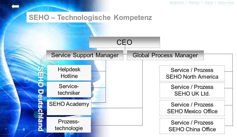 SEHO – Technologische Kompetenz
