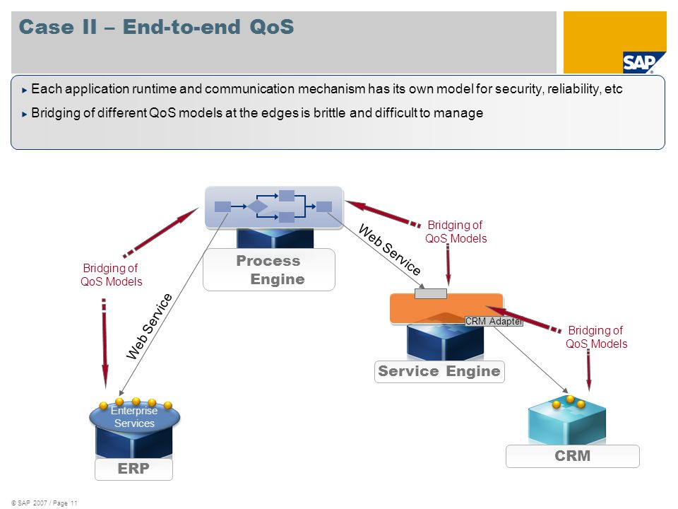 Case II – End-to-end QoS