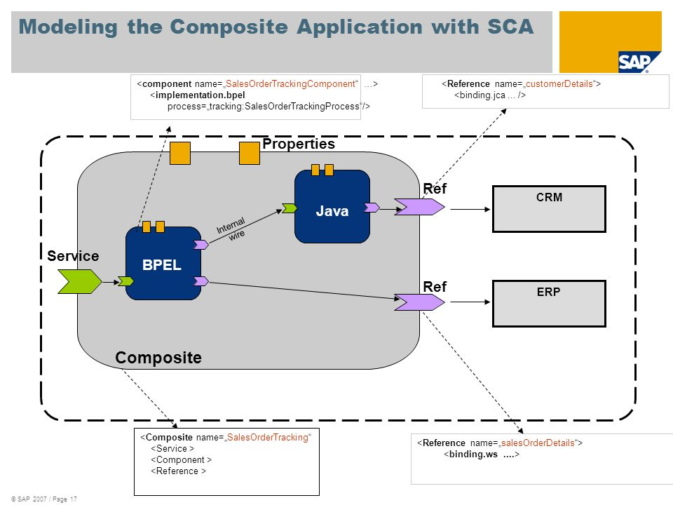 Modeling the Composite Application with SCA