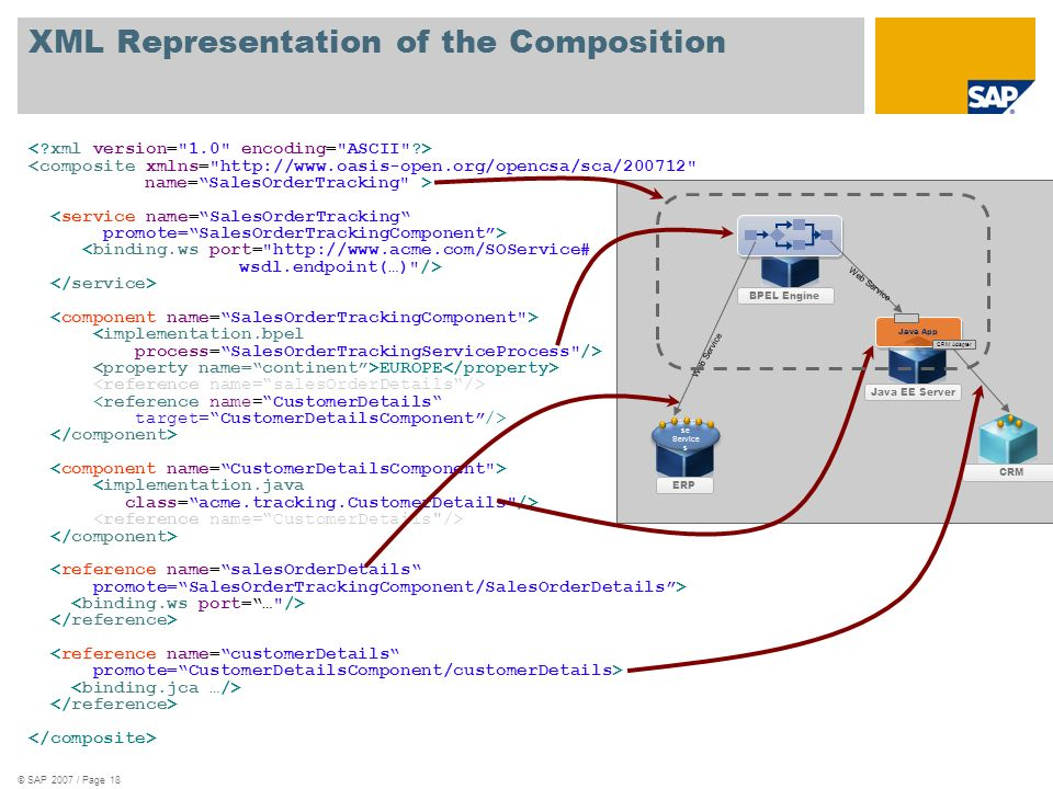 XML Representation of the Composition