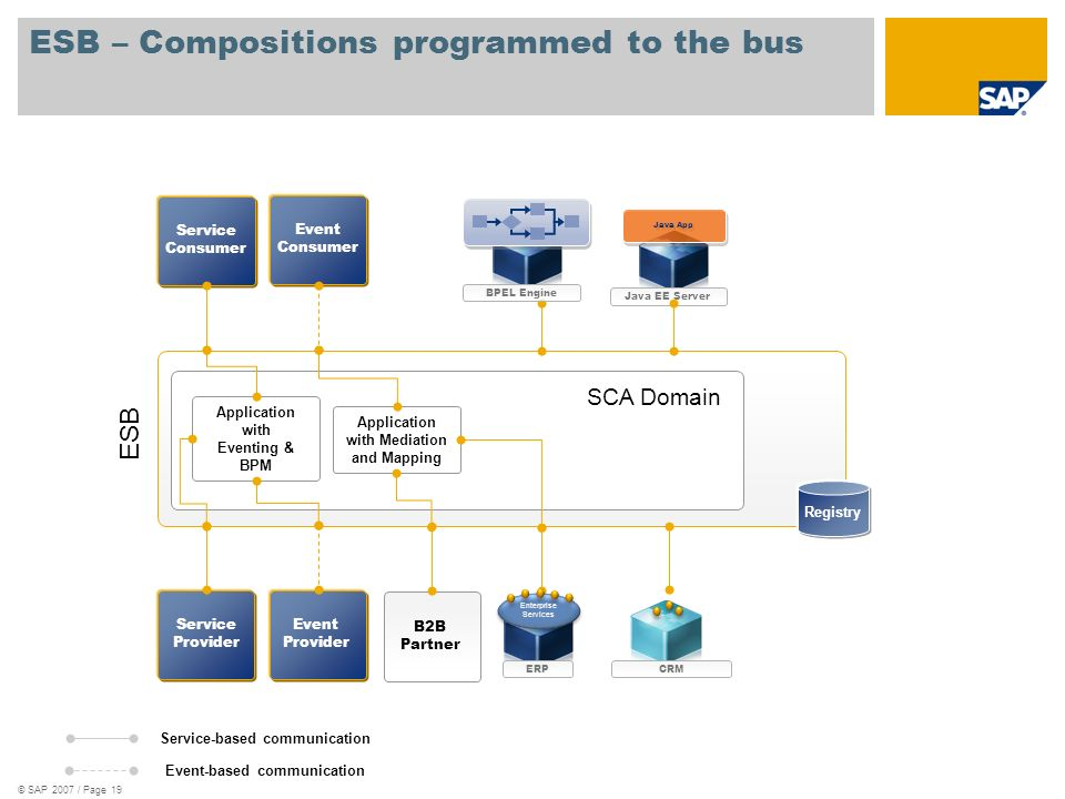 ESB – Compositions programmed to the bus