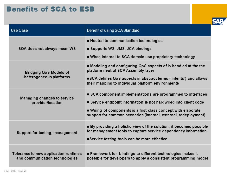 Benefits of SCA to ESB Use Case Benefit of using SCA Standard