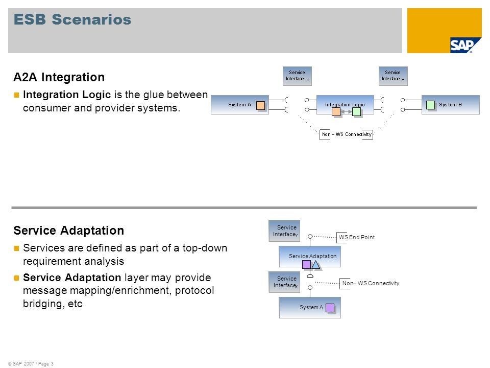 ESB Scenarios A2A Integration Service Adaptation