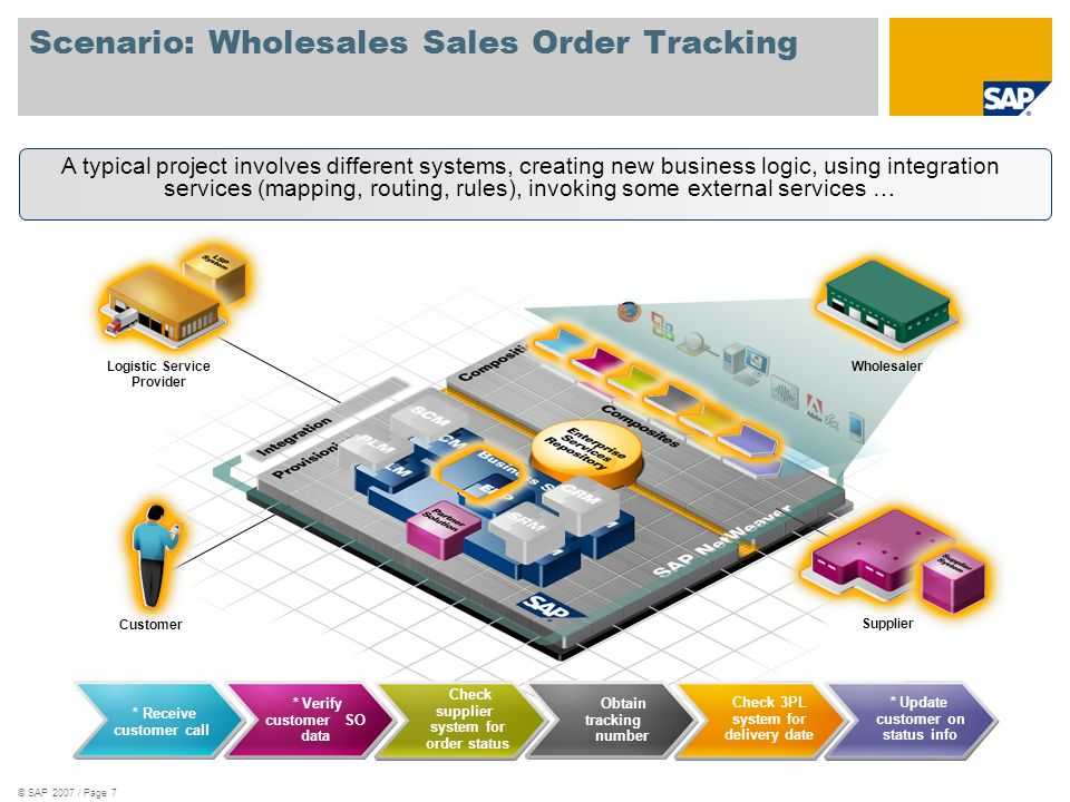 Scenario: Wholesales Sales Order Tracking