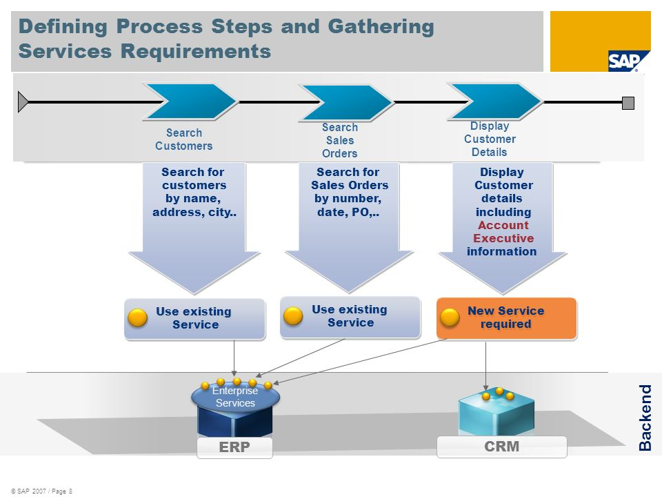 Defining Process Steps and Gathering Services Requirements