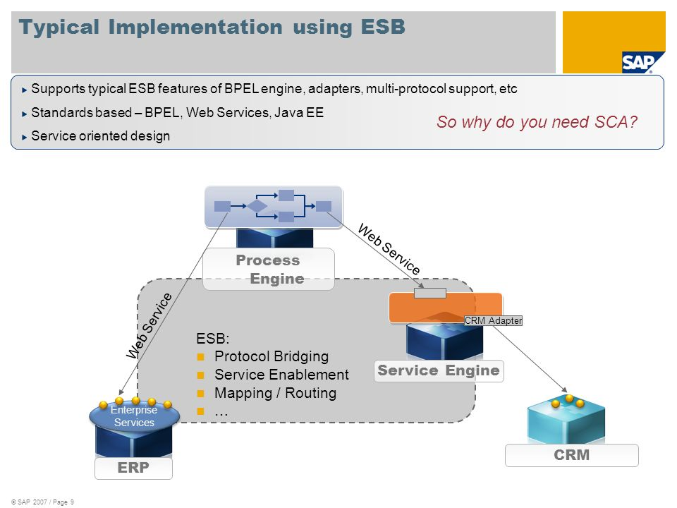 Typical Implementation using ESB