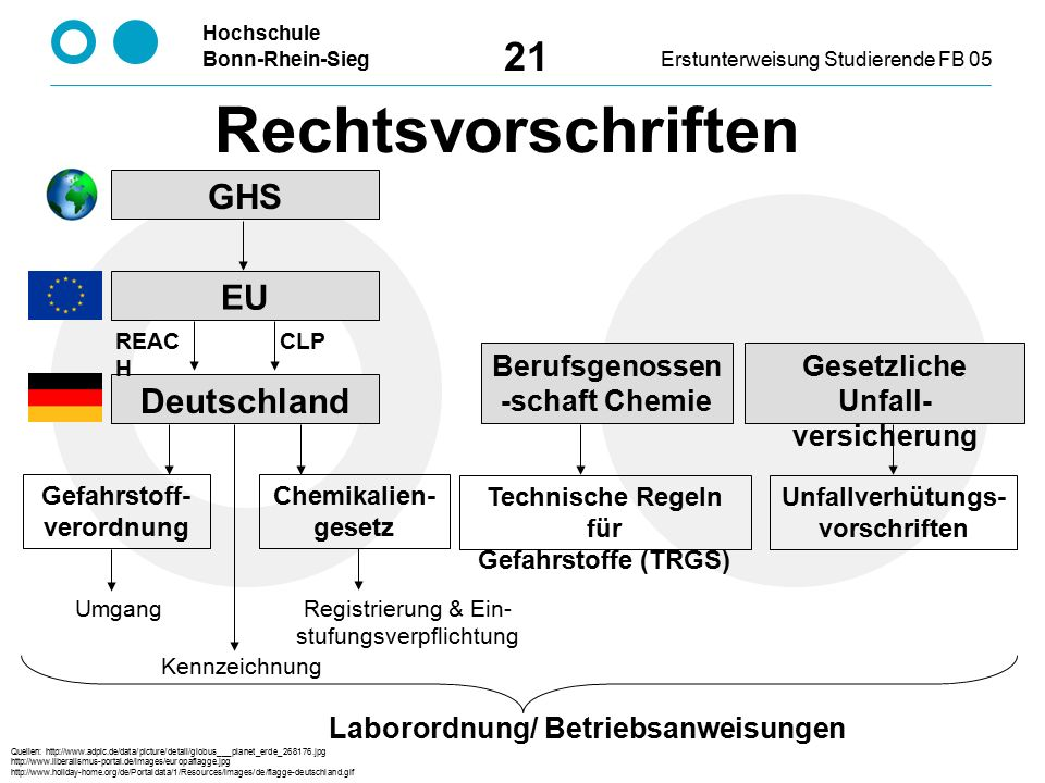 Rechtsvorschriften GHS EU Deutschland Berufsgenossen-schaft Chemie
