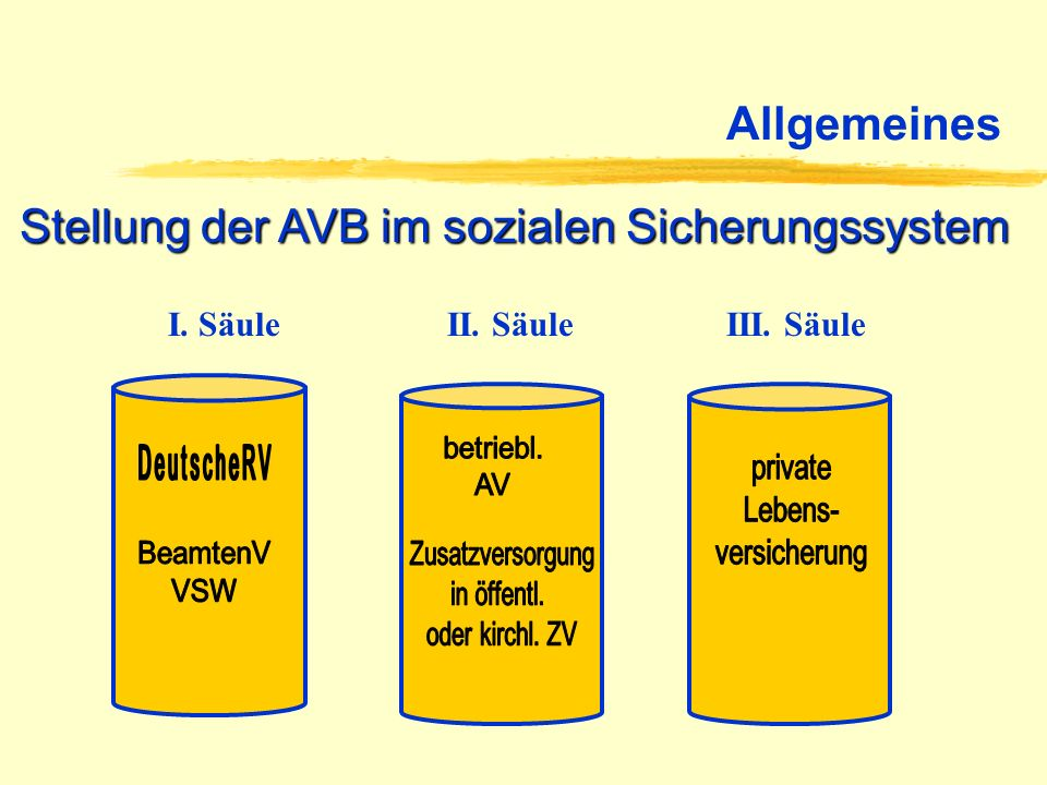 Stellung der AVB im sozialen Sicherungssystem