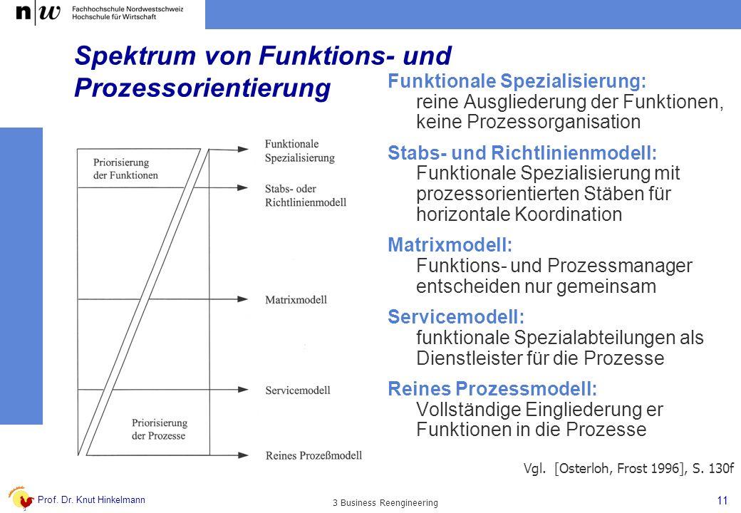 Spektrum von Funktions- und Prozessorientierung
