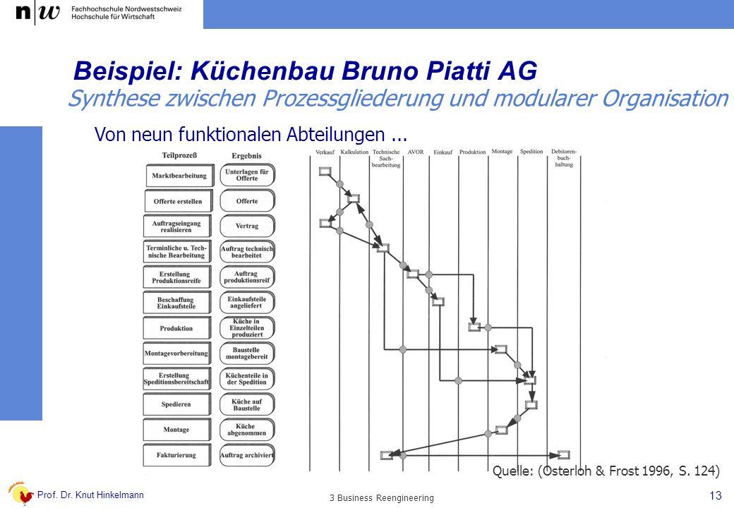 Beispiel: Küchenbau Bruno Piatti AG