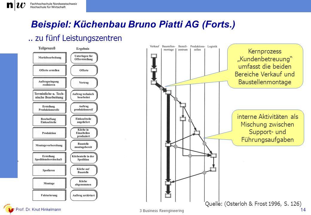 Beispiel: Küchenbau Bruno Piatti AG (Forts.)